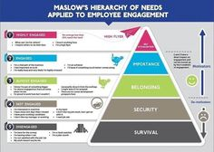 Maslows Hierarchy of Needs, in relation to Employee Engagement