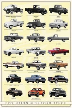 Amazon.com: Ford Truck Timeline of Model Years 24x36 Poster F150: Posters & Prints