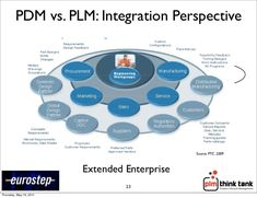 14 best product lifecycle management plm infographics images on product lifecycle management infographic liked by pdm vs plm publicscrutiny Image collections