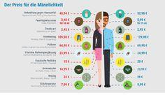 Neue Nachricht: Der Preis für die Männlichkeit: Frauen zahlen für die gleichen Produkte weniger - http://ift.tt/2eG679a #news