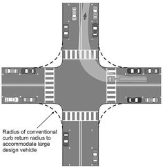 Figure 10.8 Smaller curb-return radii shorten the distance that pedestrians must cross at intersections. The occasional turn made by large trucks can be accommodated with slower speeds and some encroachment into the opposing traffic lanes. Source: Kimley-Horn and Associates, Inc.
