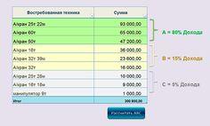 ABC-анализ в Excel    Выявим для Вас наиболее продаваемые вами товары или услуги из вашего ассортимента, наиболее выгодных поставщиков и покупателей, приносящих наибольшую выручку.    http://kompkurs2000.ru/abc_analiz_v_excel.php