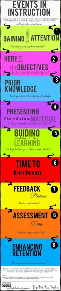 84 Best Education Learning Styles Images On Pinterest Learning