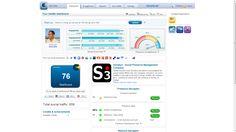 My New Social Media Presence Management, Social Media, Social Networks, Social Media Tips