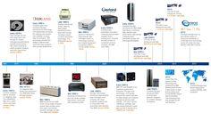 tape-timeline-lg.jpg (1300×800)