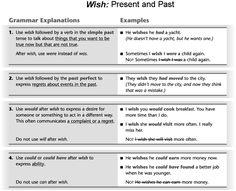 "Image result for ""Using ""wish ""in English with images"