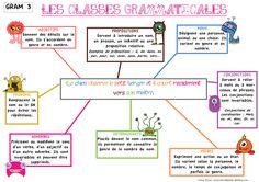 Les monstrueuses classes grammaticales - Science and Nature French Teacher, French Class, French Lessons, Mind Maping, French Flashcards, French Grammar, French Education, French Expressions, Teaching Aids