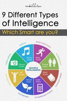 If you don't know the types of intelligence then read to know, The 9 Different Types of Intelligence - Which Smart are you ? Types Of Intelligence, Intelligence Quotes, Emotional Intelligence, Skills To Learn, Life Skills, Multiple Intelligences Activities, Cognitive Therapy, Learning Theory, 21st Century Skills