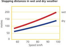 Stopping distance in dry and wet conditions