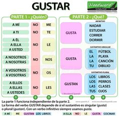 This helpful infographic helps to break down the gustar construction when discussing likes and dislikes.