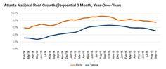 Yardi Matrix: Atlanta's Rapid Growth