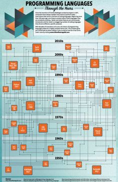 Programming Languages Through the Years
