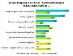Mobile Commerce: Informieren statt kaufen