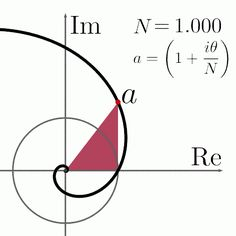 Aproximación de la espiral logarítmica al círculo. Put a=(1+i θ/N), and take a limit N→∞ then the logarithmic spiral approaches the unit circle. https://plus.google.com/117571531168434933316/posts/RNK3YNpqduB