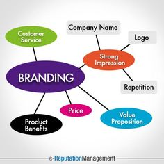 The ultimate aim of your product or service is to bring a smile on your customer's face. Reputation management helps to bridge the gap between your brand and consumers. It takes care of communicating how you actually work and gets you the most valuable comments and reviews. This creates a positive impact on your customers, who in turn promote your brand name.  #ORM