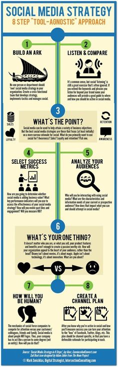 8 steps to 'Tool-Agnostic' social media strategy #infographic
