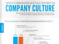 Why companies should invest in Company Culture