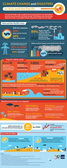 TOUCH this image: Climate Change in Asia and the Pacific by Asian Development Bank