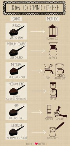 How to grind coffee exactly for a french press, chemex, drip and espresso…