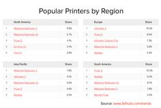 3D Hubs Releases Worldwide 3D Printing Trends for March 2015 http://3dprint.com/47435/3d-hubs-trends-for-march-2015/