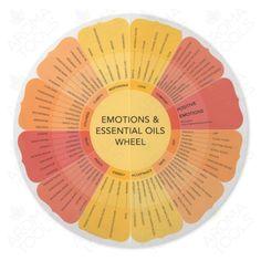 Emotions & Essential Oils Wheel