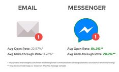 Email Marketing vs.