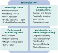 research based instructional strategies for special education