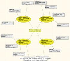 Financial Statement Analysis measuring - Strategy Map. #balanced scorecard metrics