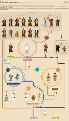 Star Wars episodio II - Infografía  Autor: Marc Morera  http://www.murera.com/starwars/