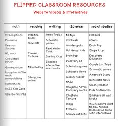 Flipped Classroom Resources....this might be too young...not sure...