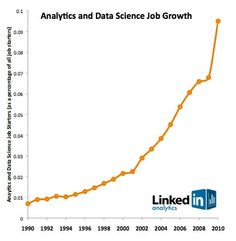 Want a great #millennial career path-Try #datascience 3.5k openings @linkedin & median $104k http://www.cio.com/article/3037785/data-science/career-boost-break-into-data-science.html#tk.rss_all …