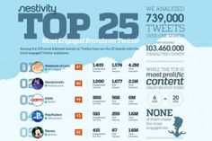 The top 25 most engaged brands on Twitter [infographic]