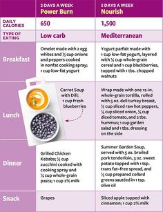 Diabetes 2-day diet chart