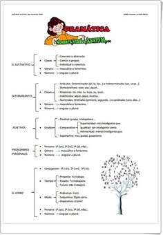 Esquema de Gramática de 5º de Primaria (Actiludis.com):