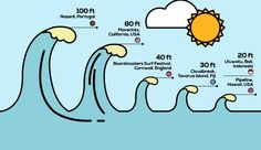 World's best places to surf from Portugal's waves to Hawaii's pipeline It charts how the biggest breaks compare to each other, with the monster waves at Nazare, Portugal, towering over the rest. The infographic explains that quality counts, too. Big Wave Surfing, Surfing Tips, Surfing Quotes, Surfing Videos, Cairns, Surfing Lifestyle, Surf Van, Brisbane, E Skate