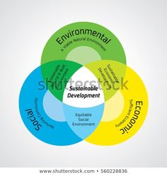 Sustainable Development is the development that meets the needs of the present without compromising the ability of future generations to… Social Environment, Sustainable Development, Green Fashion, Sustainability, Presents, Future, Instagram, Wedding Ring, Gifts