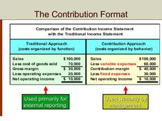 Contribution Margin Income Statement  Format Example And Use