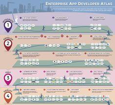 Enterprise App Developer Atlas