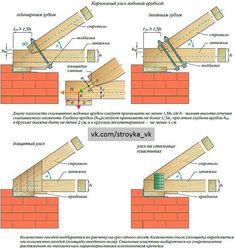 Как крепить мауэрлат на стены? <br> <br>Остроконечные крыши, чаще всего выбираемые при проектировании домов, неплохо выдерживают испытания дождем и снегом. Однако, чтобы высокие нагрузки не оказывали негативного воздействия на стены и балки, и не стали причиной их деформации и разрушения, применя..