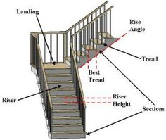 Guides for stair configurations.