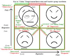 128 Best 4 Temperaments images in 2020 | Personality types ...