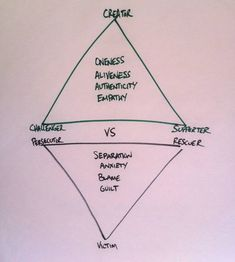 The Drama Triangle, Empowerment Triangle, and Compassionate Embrace Drama Triangle, Triangles, Compassion, Counseling, Perspective, Anxiety, Recreational Therapy, The Creator, Healing