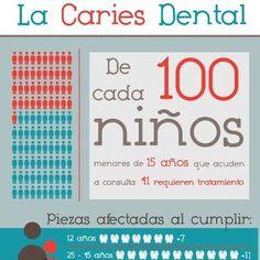 Recordemos lo importante que es cuidar la salud dental de nuestros hij@s para que posteriormente no tengan #problemasdentales más serios que incluso pueden afectar a su salud general.