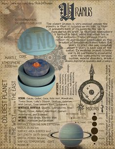 Book of Shadows page. The 7 traditional planets were discernible wit. Moon Witch, Witch Spell, Wicca Witchcraft, Magick, Pagan, Tarot, Moon Magic, Astrology Zodiac, Book Of Shadows