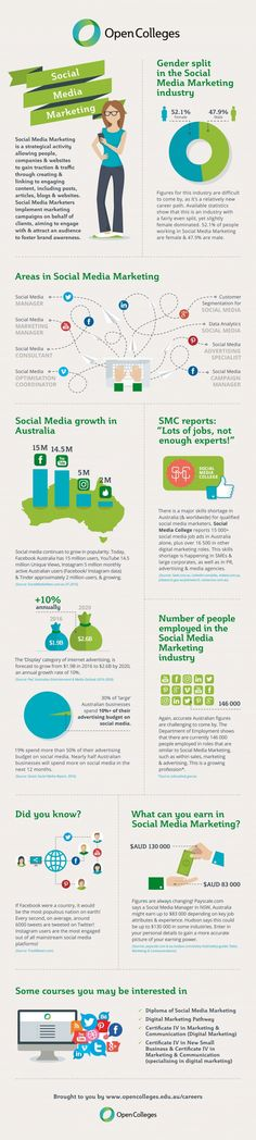 Why need to start a Career in Social Media Marketing #Infographics