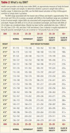 body-mass-index-BMI-table-700.jpg (700×1321)