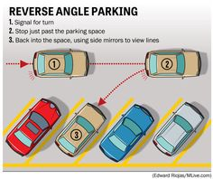 Know how to park your car in reverse angle.It's a hotly debated driving maneuver in towns looking to increase on-street parking and pedestrian safety.