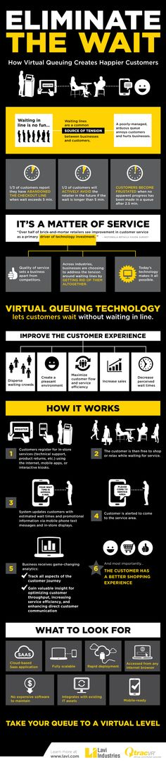 Businesses are choosing to address the tension around waiting lines by getting rid of them altogether. Learn about the advantages of virtual queuing with our latest infographic.