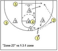 1-3-1 zone offense - Coach's Clipboard #Basketball Coaching