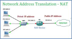 NAT (Network Address Translation) used to reduce the requirement of the Public IP address and increase security of Internal Computer Networks. NAT is a